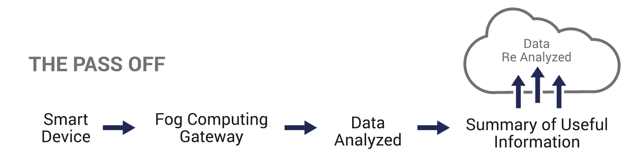 Diagram of how information is transferred in Fog Computing. From smart divice to fog computing gateway to data analysis to summary of useful information to the cloud where data is re-analyzed.